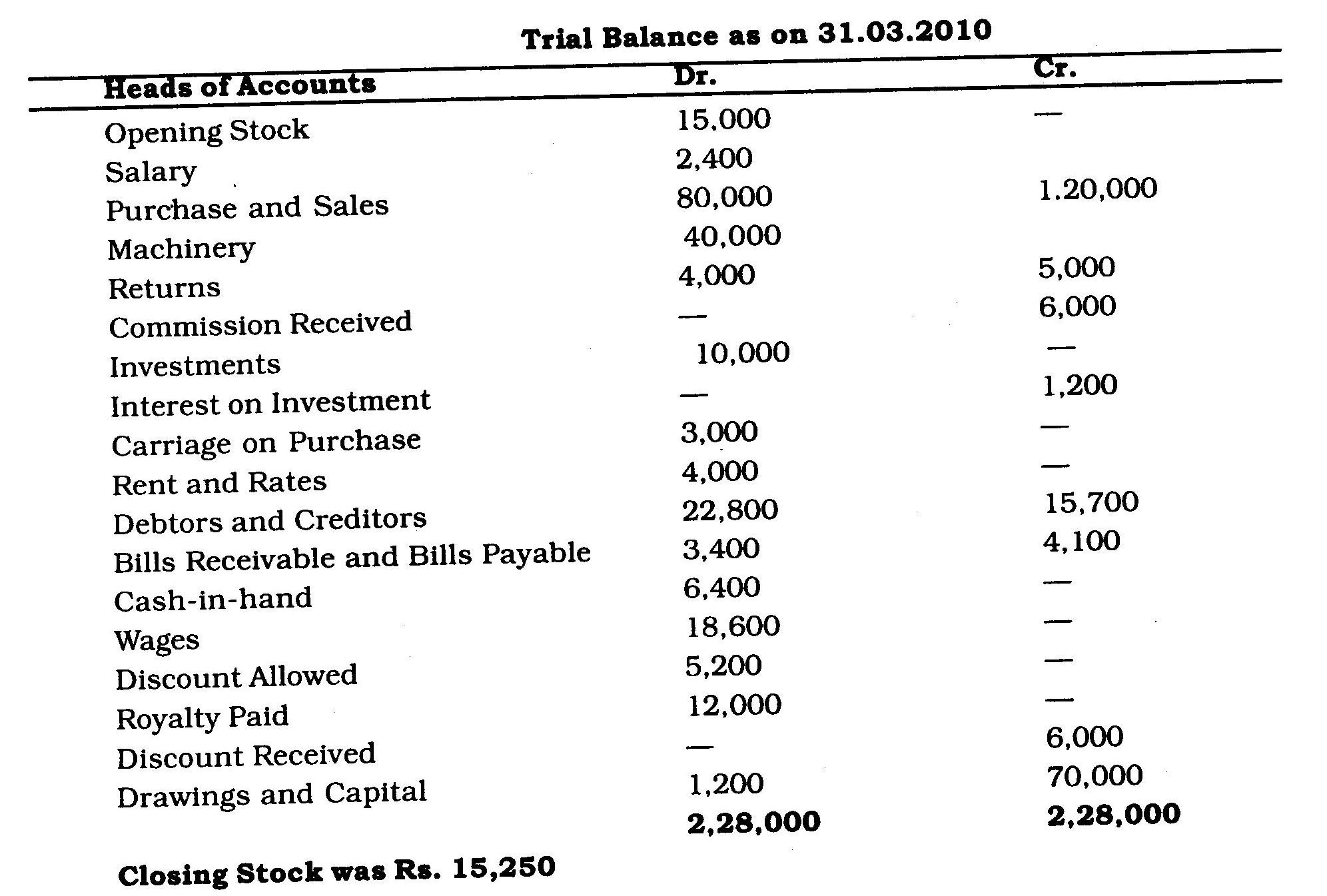 ICSE Class X Exam Question Papers 2011: Commercial Studies