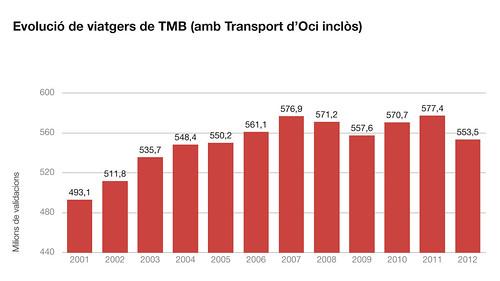 Evolució dels viatgers de TMB