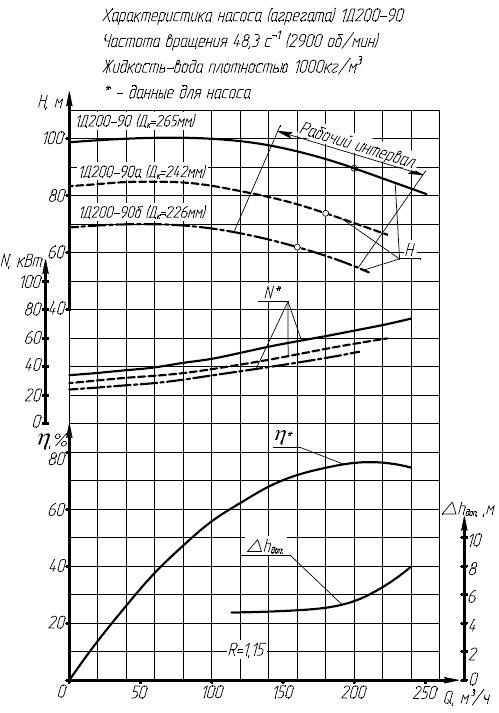 Гидравлическая характеристика насосов 1Д 200-90