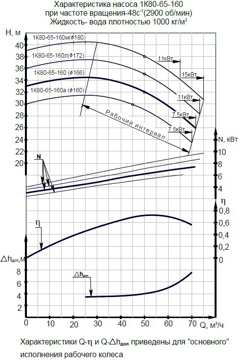 Гидравлическая характеристика насосов 1К 80-65-160