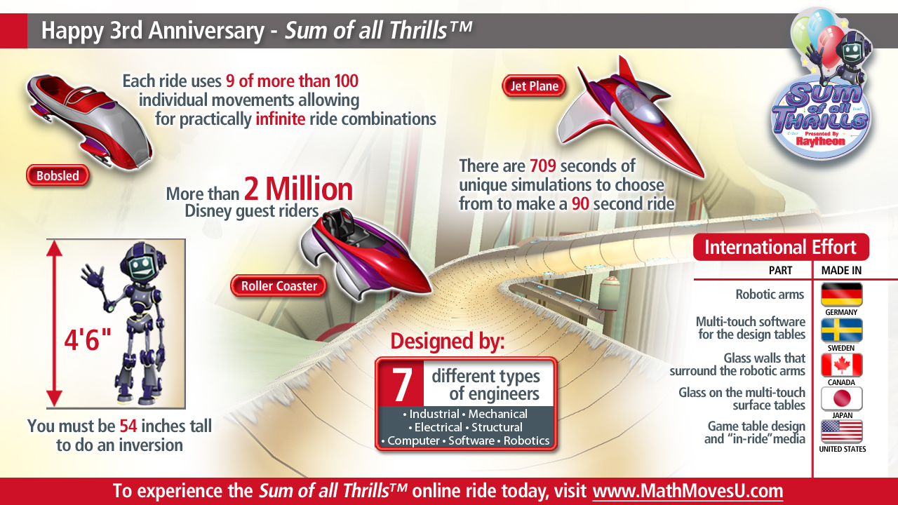 Sum_of_All_Thrills_infographic_2012