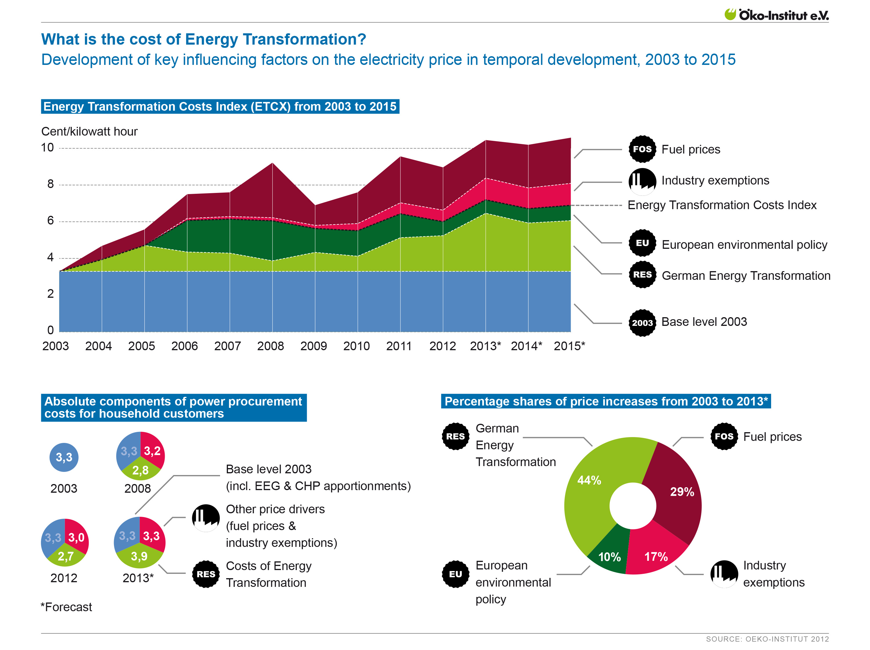 How Germany takes renewable energy transformation into account