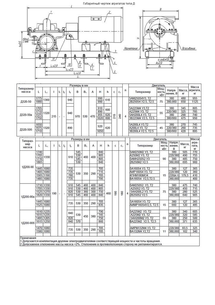 Габаритная характеристика насосов 1Д 200-90