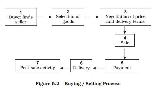 NCERT Class XI Business Studies: Chapter 5 – Emerging Modes