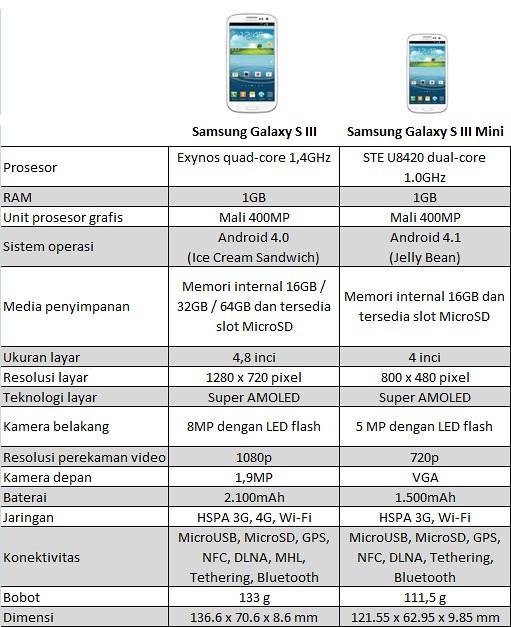Perbandingan Galaxy S III dan Galaxy S III Mini