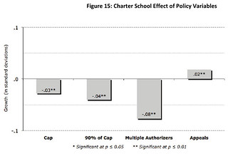 Figure 15: Charter School Effect of Policy Variables