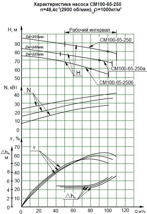 Гидравлическая характеристика насосов СМ 100-65-250-2