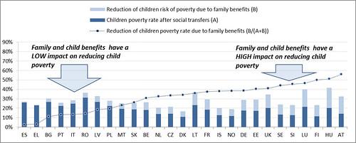 Gràfic augment de la pobresa a Europa