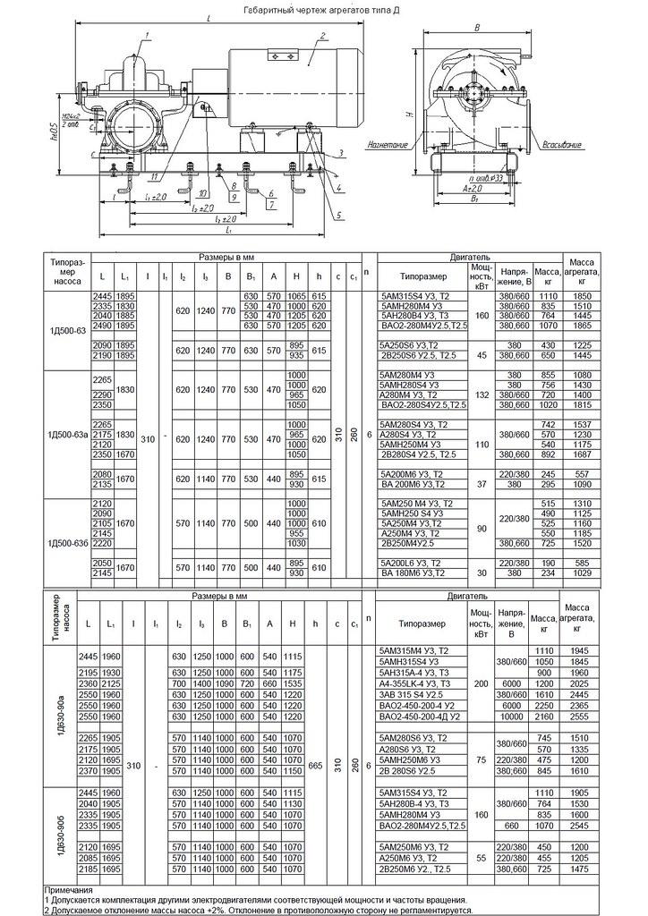 Габаритная характеристика насосов 1Д 630-90.