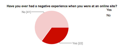 State of Tech 2013 negative experience