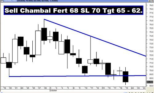 Chambal Fert