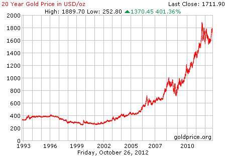 Grafik harga logam mulia emas 20 tahun terakhir dalam dollar per 26 Oktober 2012