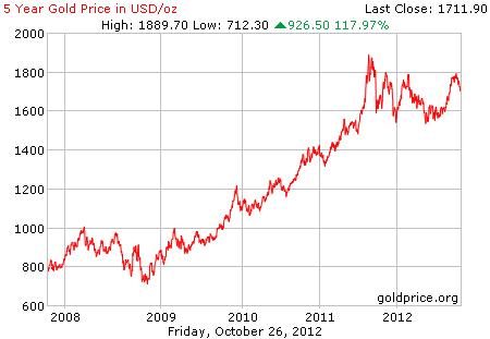 Grafik harga logam mulia emas 5 tahun terakhir dalam dollar per 26 Oktober 2012