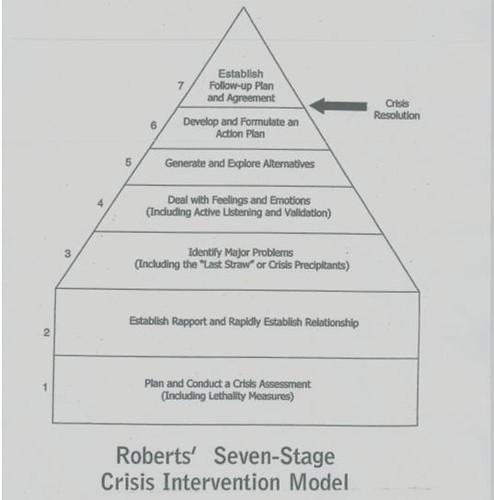 Roberts' Pyramid