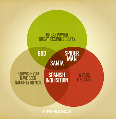 Santa Claus God And Spider Man Venn Diagram Pic