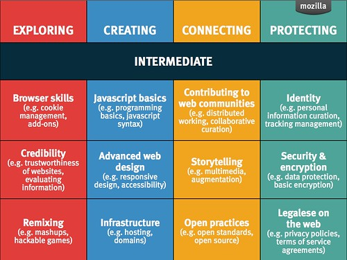 Mozilla Web Literacies - Intermediate grid