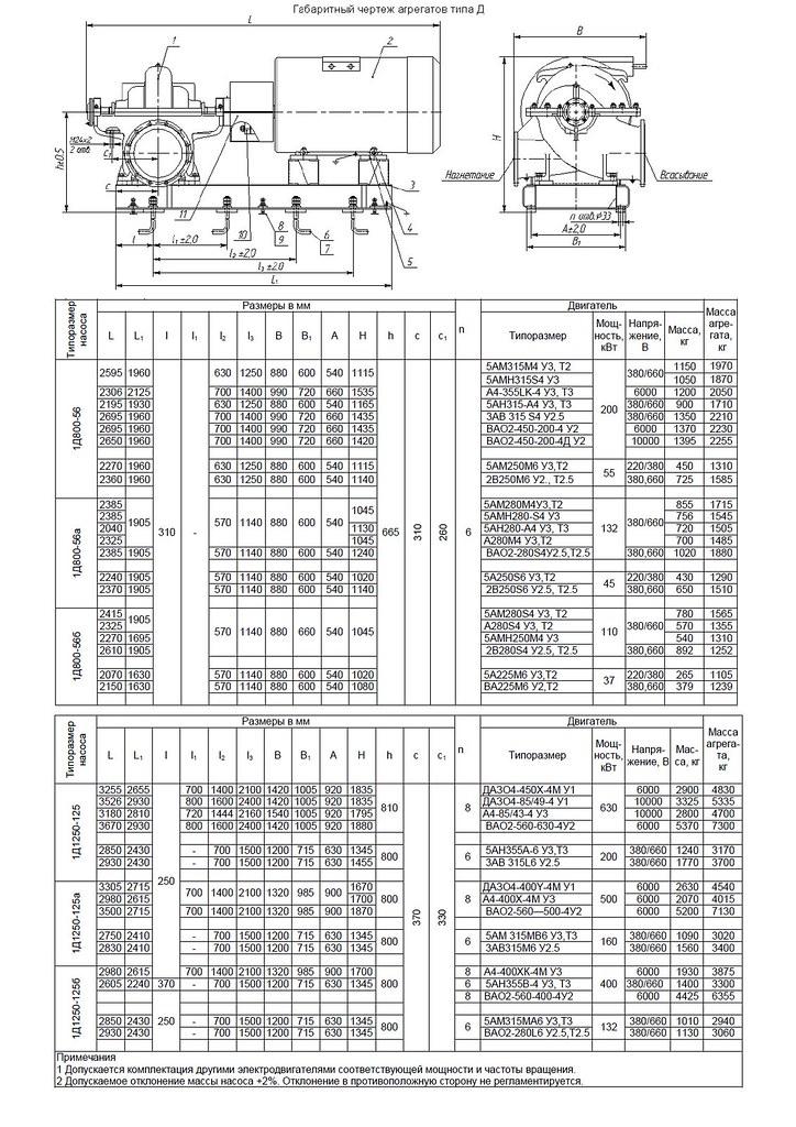 Габаритная характеристика насосов 1Д 800-56
