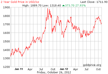 Grafik harga logam mulia emas 2 tahun terakhir dalam dollar per 26 Oktober 2012