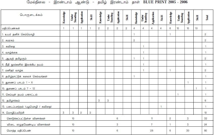 Tamil Nadu State Board Class 12 Marking Scheme - Tamil