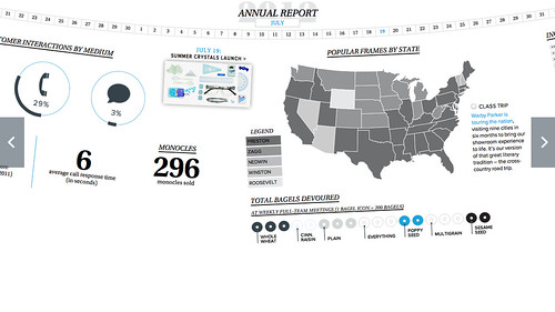 WARBY PARKER ANNUAL REPORT 3