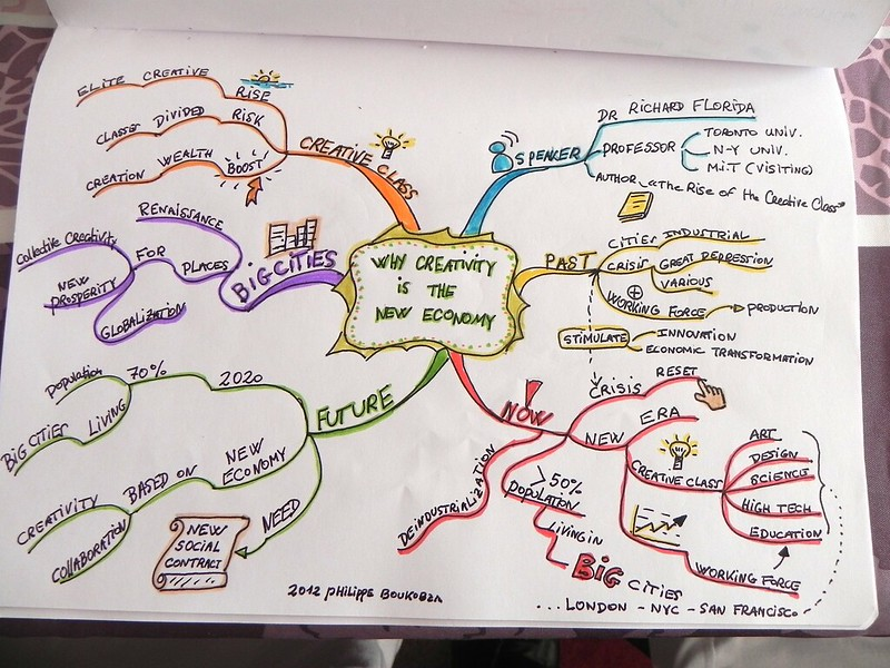 MIndmap: Why Creativity is the new economy