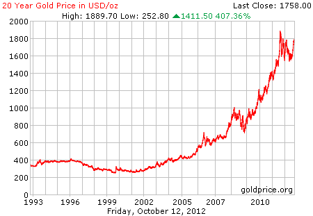 Grafik pergerakan harga emas 20 tahun terakhir dalam dollar per 12 Oktober 2012