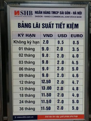 越南银行利率