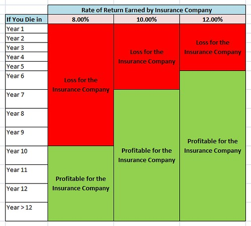 Image of a spreadsheet illustration showing how in general you can be very profitable for an insurance company