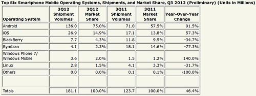Okostelefon OS-ek piaci részesedése 2012Q3-ban