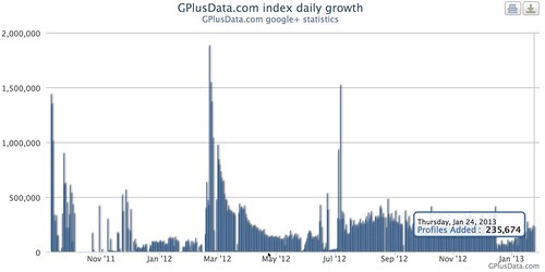 GPlusData.com index growth Google+ trends and statistics