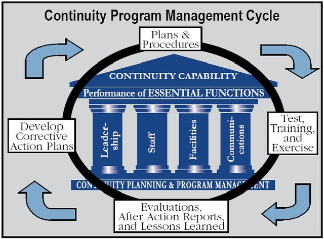 Continuity Program Management Cycle