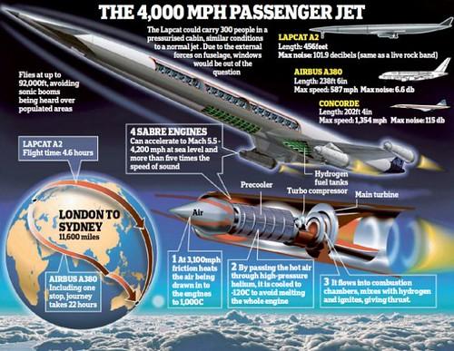 Британские инженеры представили двигатель Sabre, который позволит воздушным судам перевозить пассажиров из Лондона в Сидней в течение всего лишь пяти часов со скоростью более 6400 км / час.