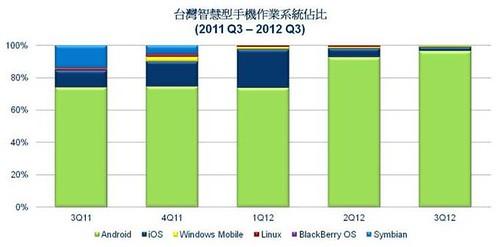 台灣智慧型手機作業系統佔比