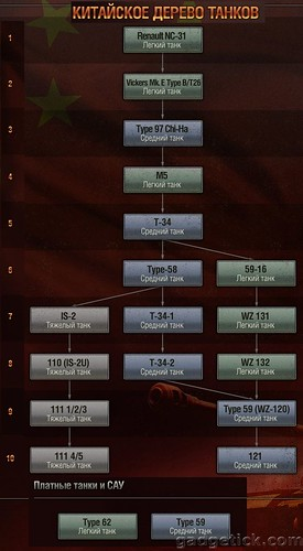 Китайское дерево танков WoT
