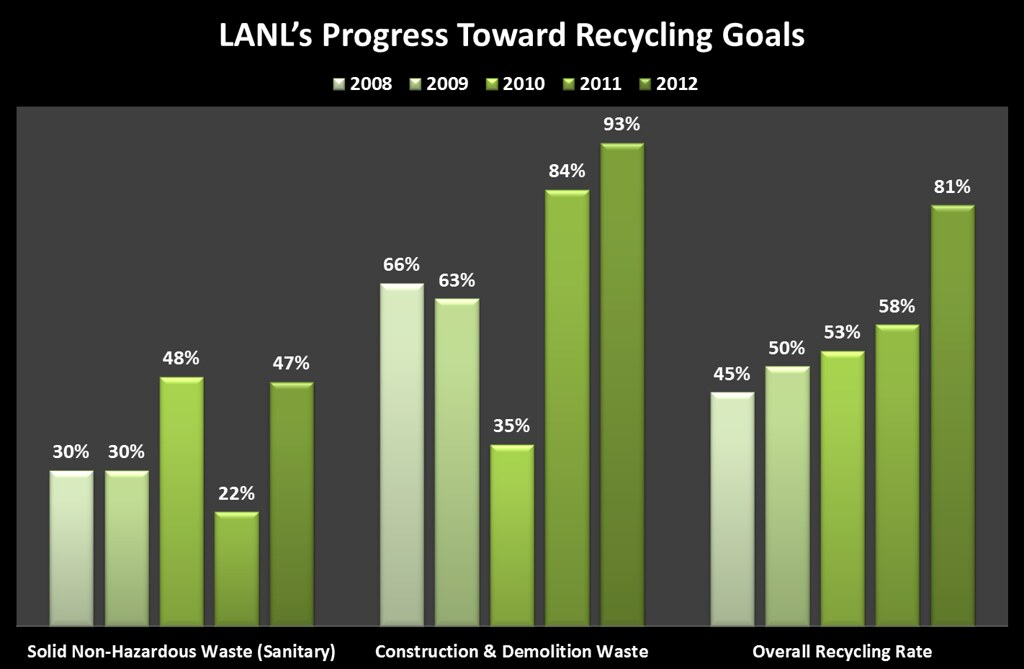 LANL's progress toward recycling goals: 2008 - 2012.