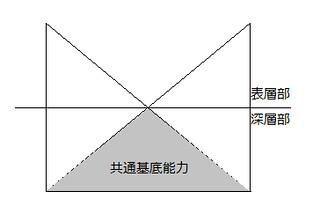 言語モデル2