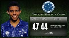 ronaldo by numbers / Cruzeiro