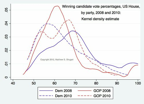 Kernel density winning votes 2008-10