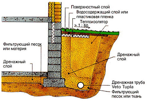 kolcevoy_drenazh