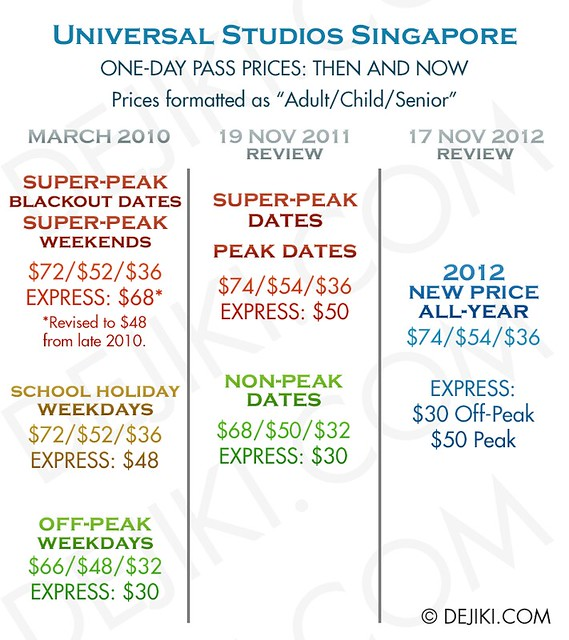 The New Universal Studios Singapore Ticket And Annual Pass