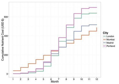 4_cities_estimated_nutrient_cost