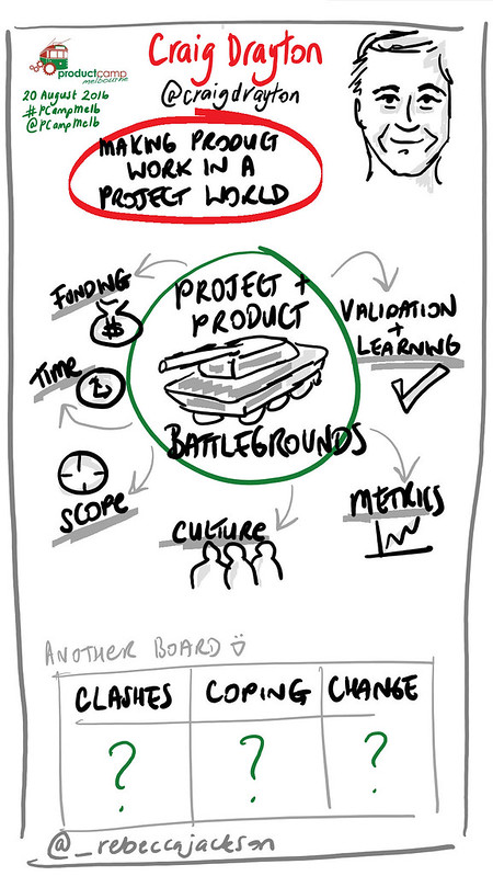 Craig Drayton - Making Product Work in a Project World