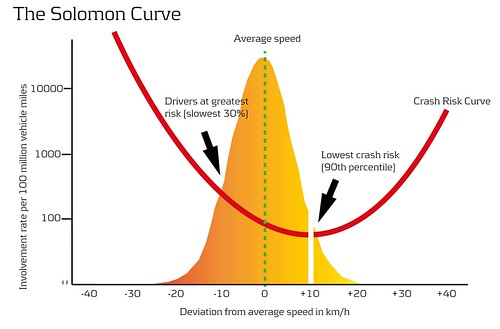 The Solomon Curve