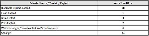 Überprüfung der Wirksamkeit der  BSI-Konfigurationsempfehlungen  für Windows 7