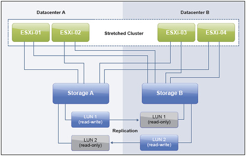 vSphere Metro Storage Cluster – Uniform vs Non-Uniform