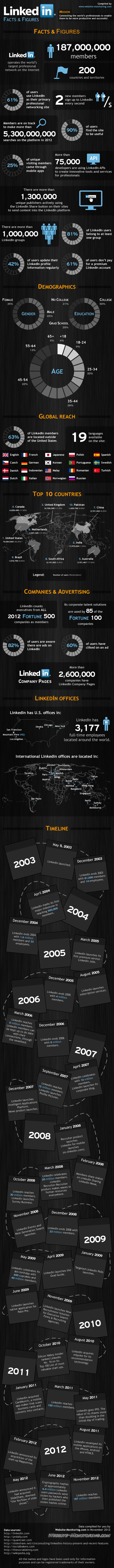 8226762514 f688e7bfcb o Social Media: A Roundup of LinkedIn Fast Facts and Statsitics