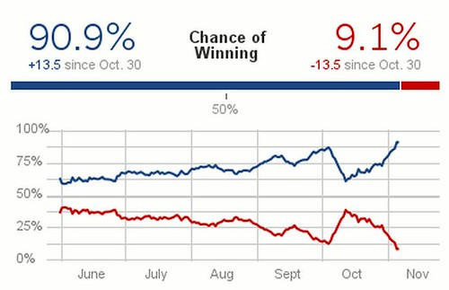 How did Nate Silver predict the US election? | Bob O'Hara