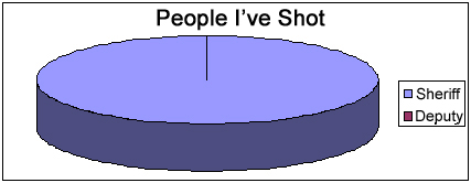 people I shot