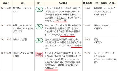 121114(2) – 劇場版《STAR DRIVER THE MOVIE》片長2小時30分鐘,直逼2010年《涼宮春日的消失》紀錄! (3/3)