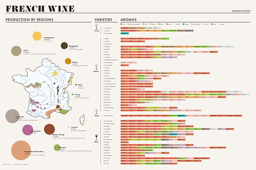 French Wine Chart